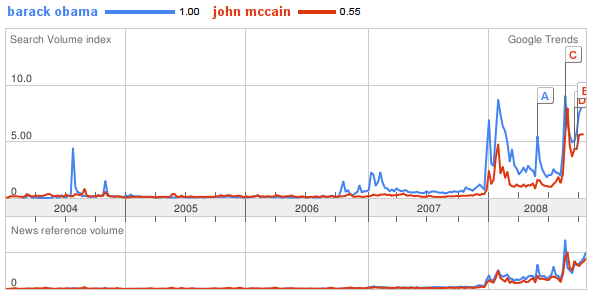 gtrends Obama & McCain Compared Digitally