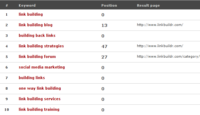positions2 Link Building With Forum Signatures Part 1