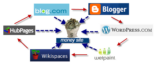 linkwheel seo Link Wheel Link Building Thoughts & Strategies