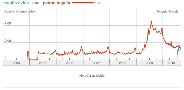 patron avion tequila Tequila Avion + Entourage = Big Brand Linkbait