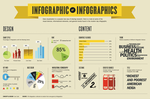 infographic of infographics Infographic Marketing Strategies For Links & Brand Buzz