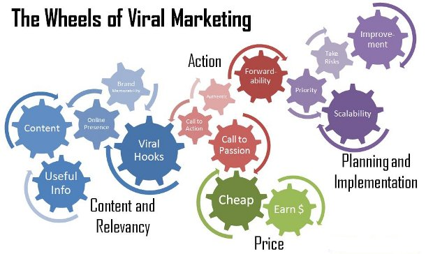 viral marketing infographic Infographic Marketing Strategies For Links & Brand Buzz