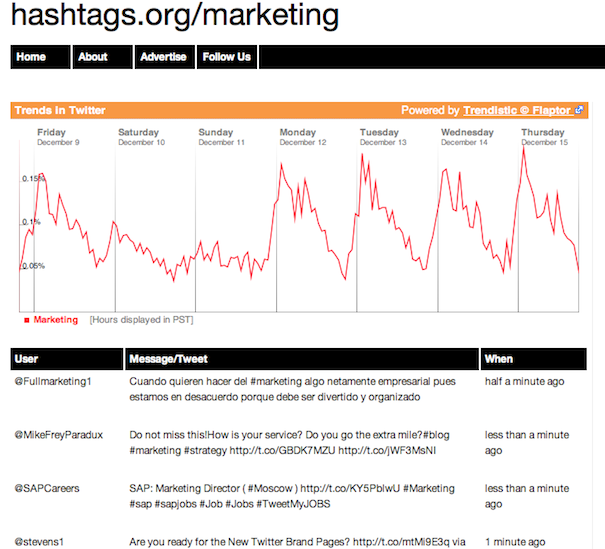 hastags.org trending twitter Tracking Social Media Trends For Awesome Link Bait Ideas