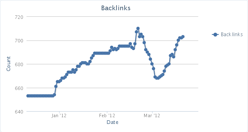 chart Launch Bait: Getting Links Right From The Start