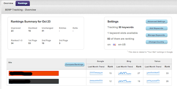cognitiveseo rank tracking CognitiveSEO Gets Put To Work At Linkbuildr